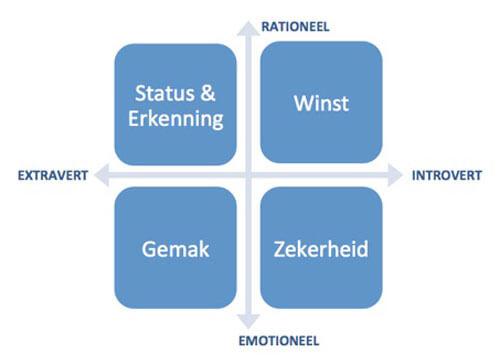 Menschen psychologie dominante Kontrollsüchtige Personen